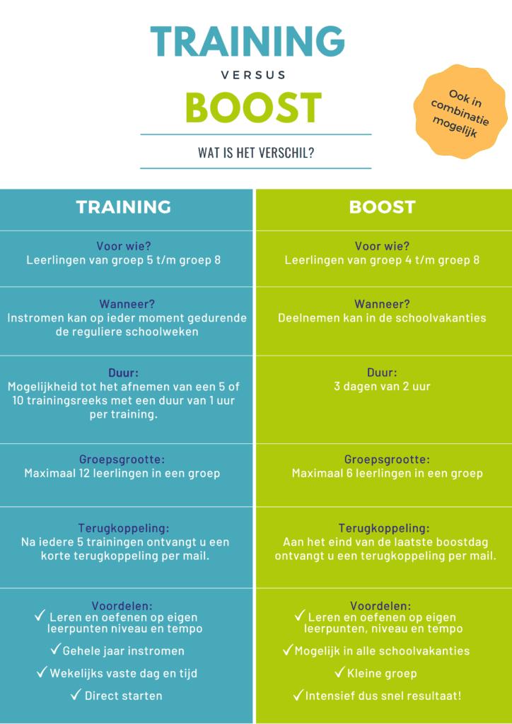 Boost trainingen